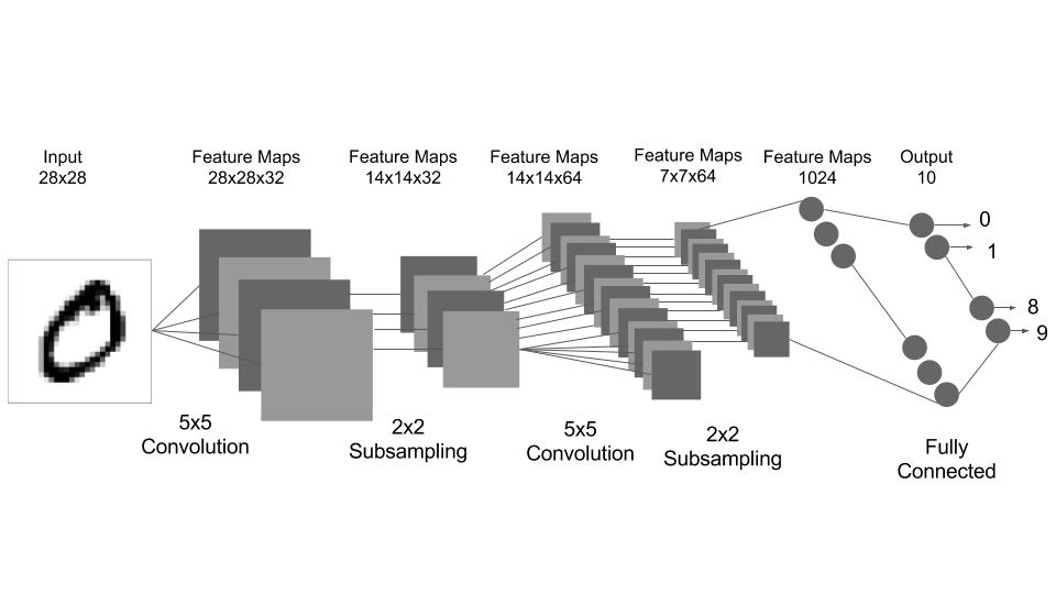 10  텐서플로우(TensorFlow)를 이용해서 MNIST 숫자 분류를 위한