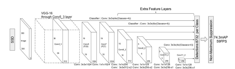 16  텐서플로우(TensorFlow)를 이용해서 물체 인식(Object Detection